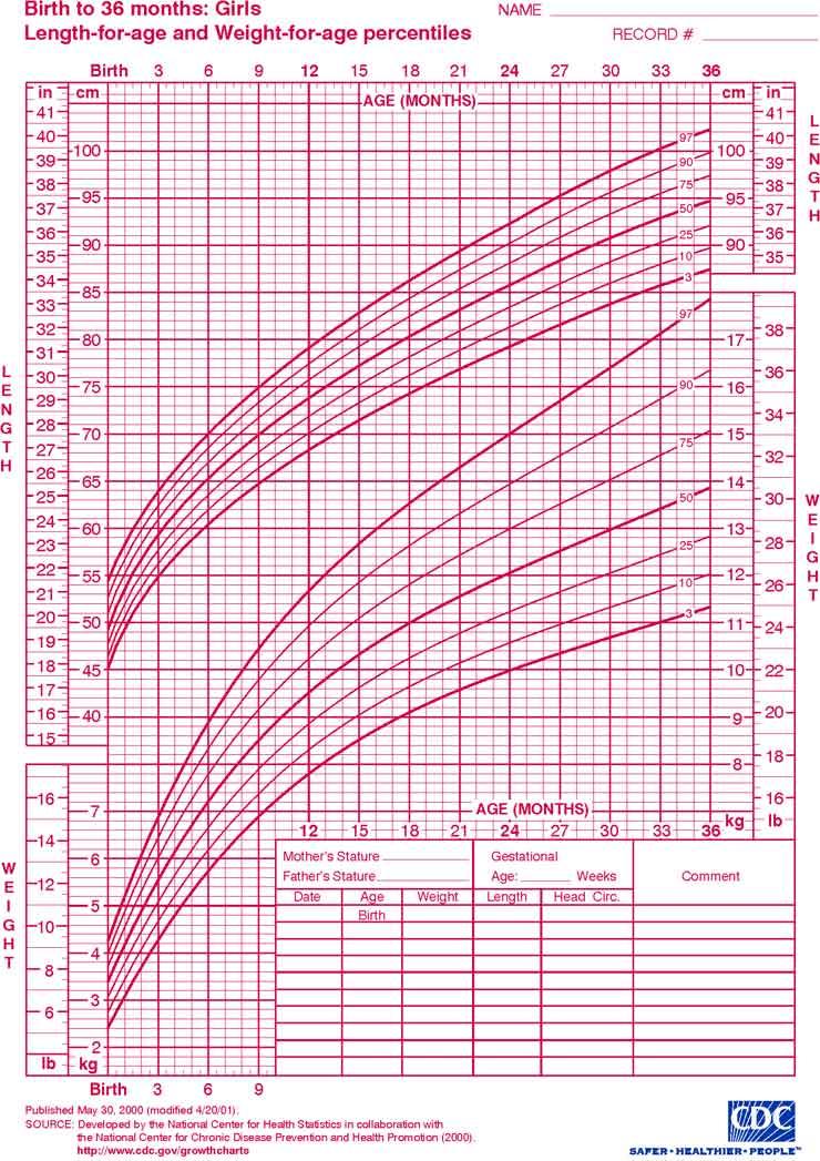 IMeN - Curvas de crescimento NCHS - Birth to 36 months: Grils - length ...